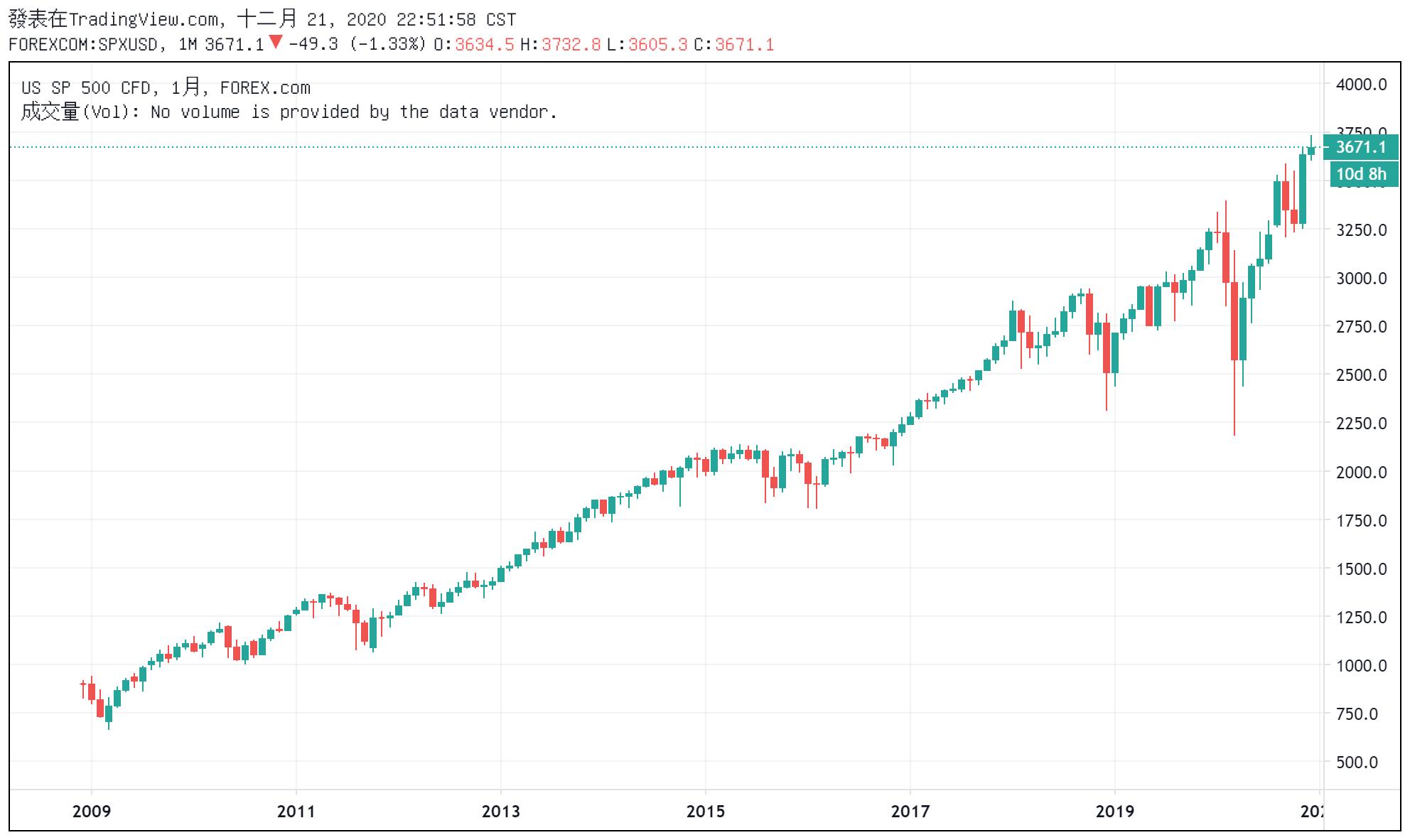 S&P500指數(標普500)價格圖表