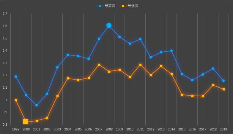 歐元/美元(EUR/USD)的最高價與最低價的趨勢