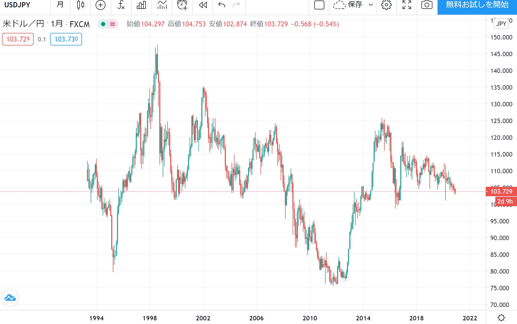 美元日圓匯率過去30年的圖表