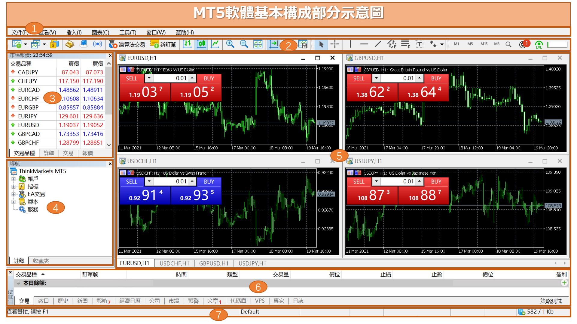 MT5軟體基本構成部分示意圖