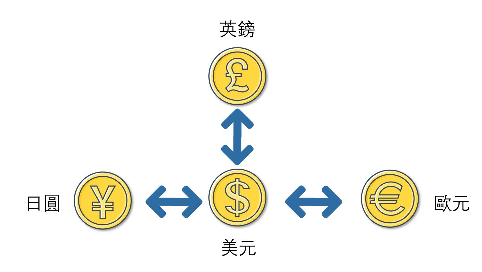 美元直盤示意圖