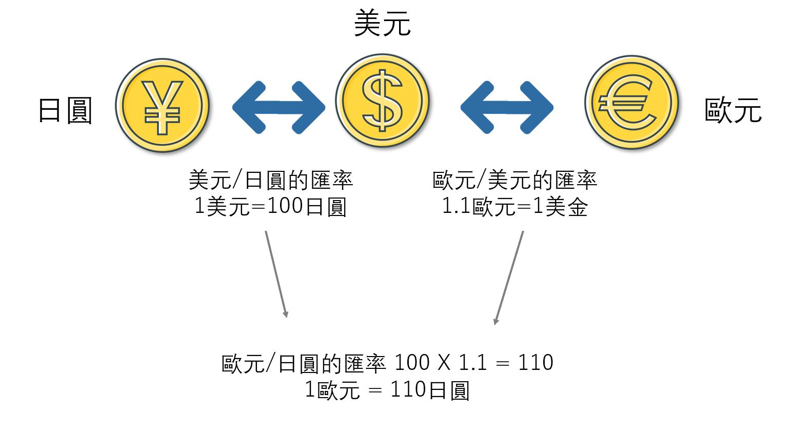 歐元/日圓的匯率計算方法