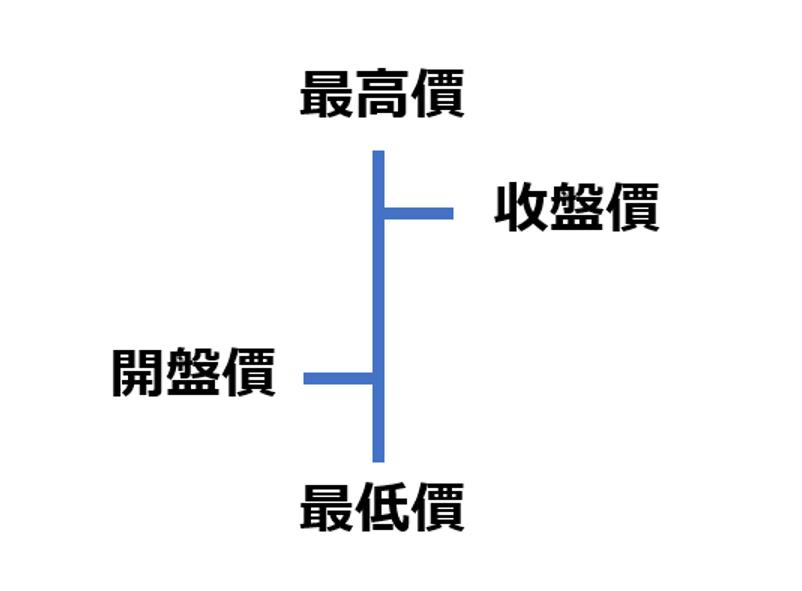 柱狀圖(最高價,收盤價,開盤價,最低價)
