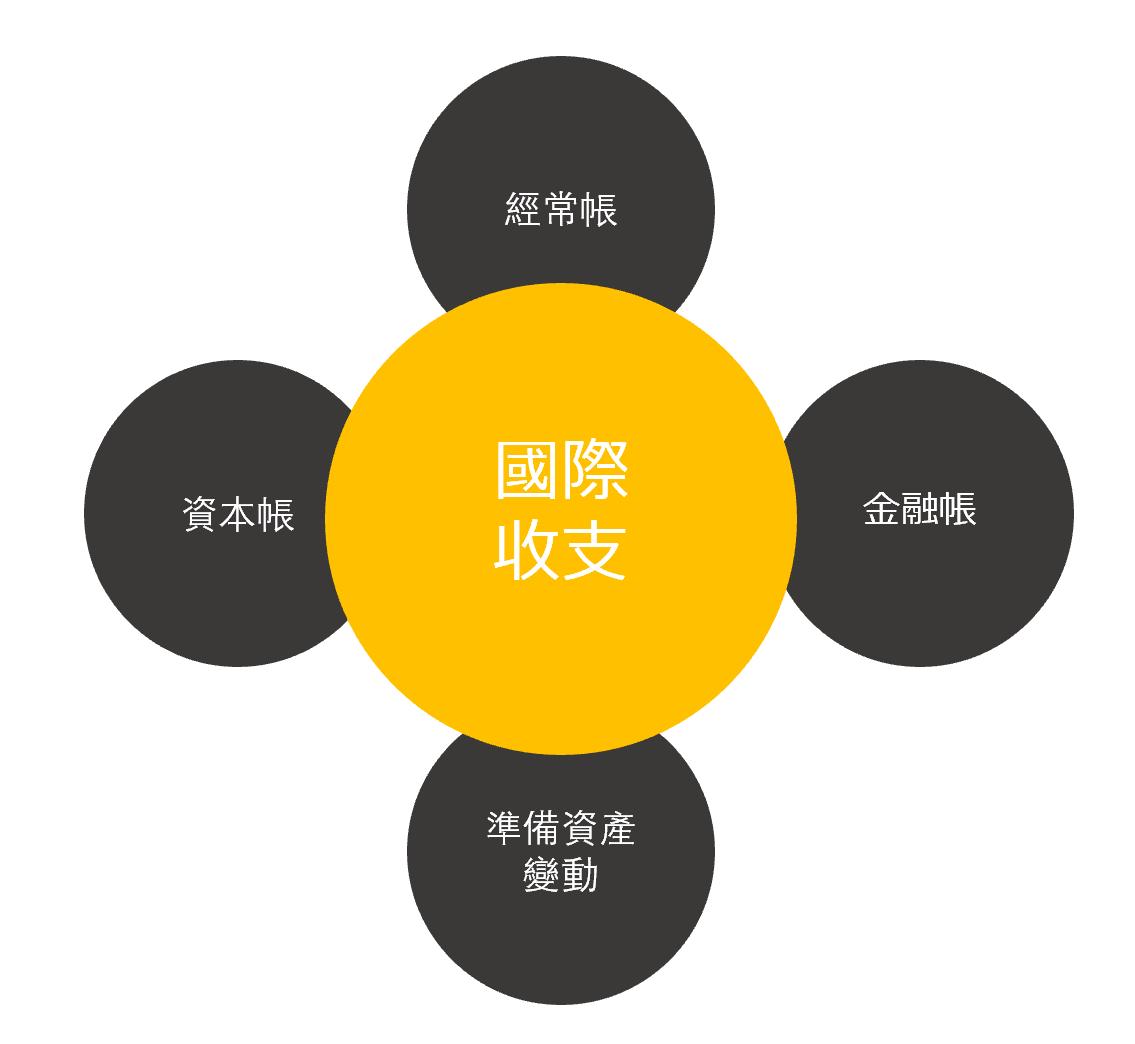 國際收支統計由「經常帳」、「資本帳」「金融帳」與「外匯儲備增減」四部分組成。
