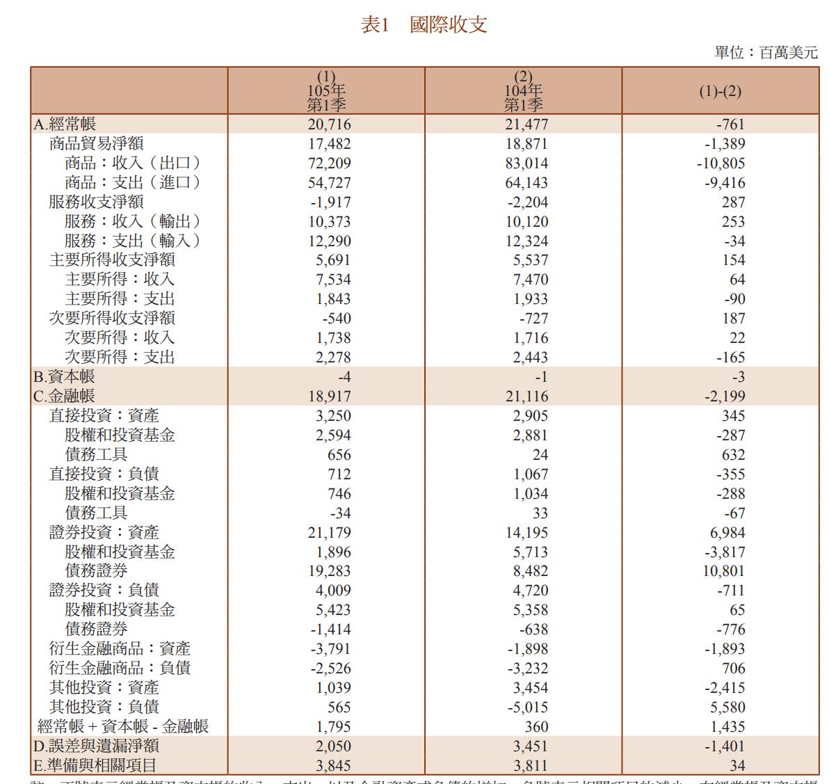 中華民國中央銀行-國際收支