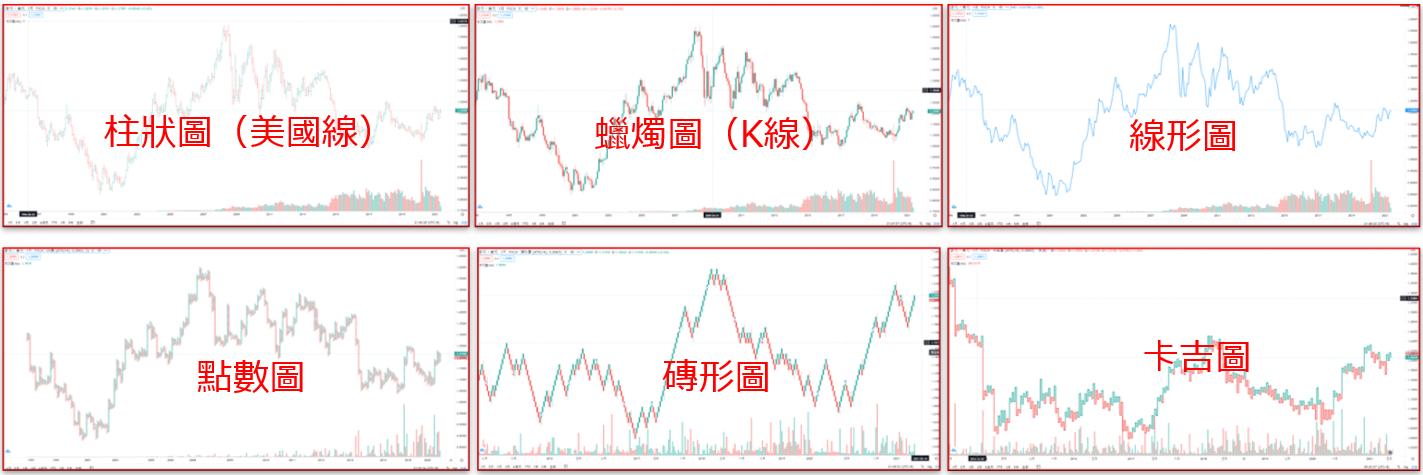 TradingView顯示圖表示例