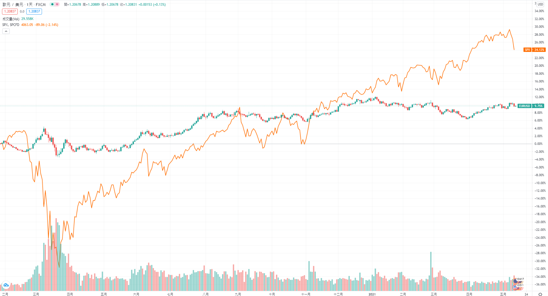 TradingView疊加2個市場的示例