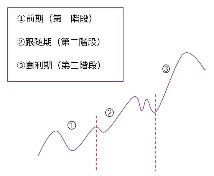 主要趨勢由三個階段