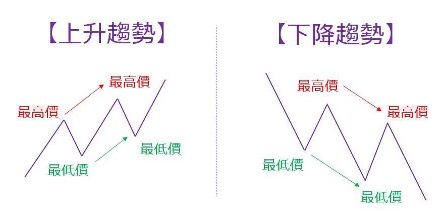 道氏理論的趨勢