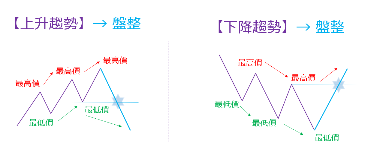 道氏理論明確的反轉訊號
