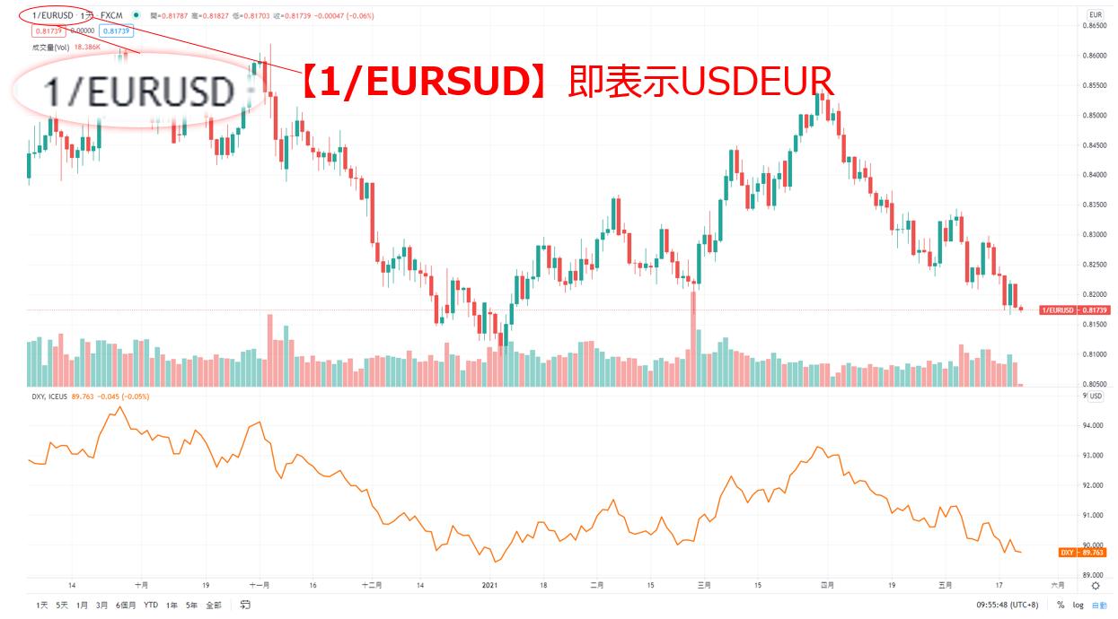 TradingView顯示USD/EUR與美元指數圖表