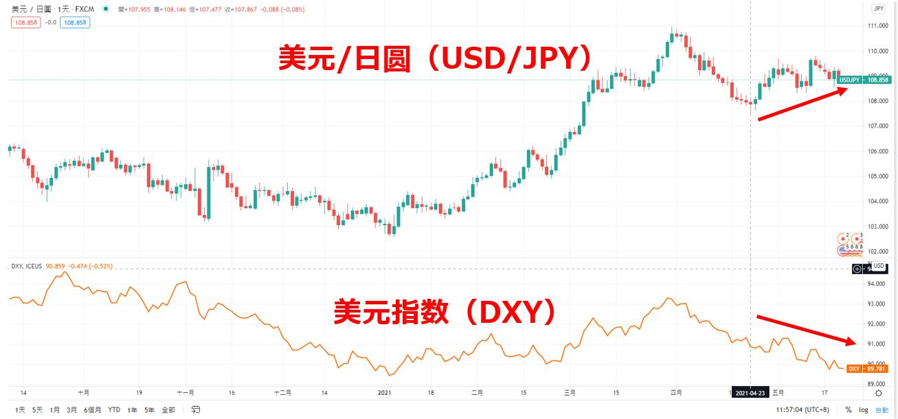 TradingView顯示USD/JPY與美元指數圖表
