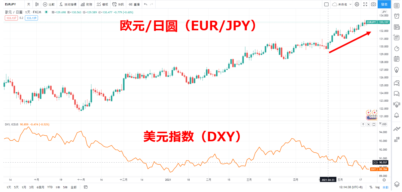 TradingView顯示EUR/JPY與美元指數圖表