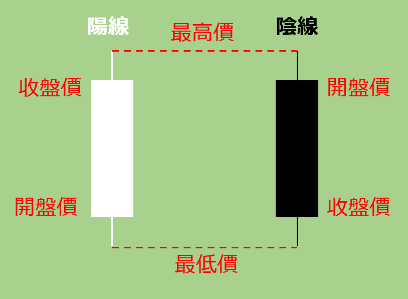 K線(蠟燭圖)的構成