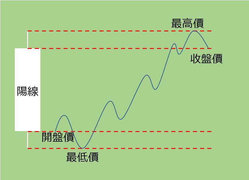 K線(蠟燭圖)陽線