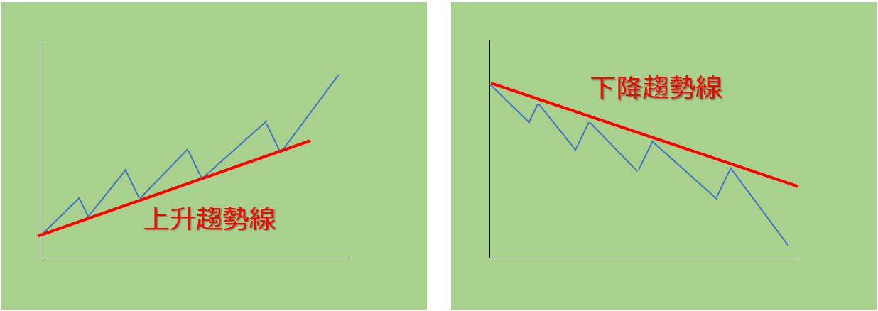 上升/下降趨勢線