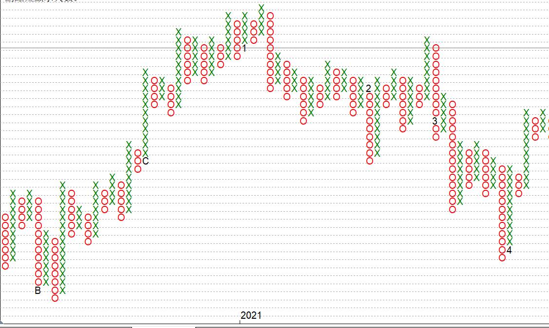 點數圖(Point and Figure chart)