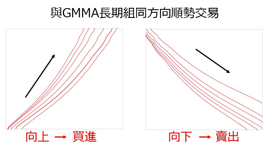 GMMA策略