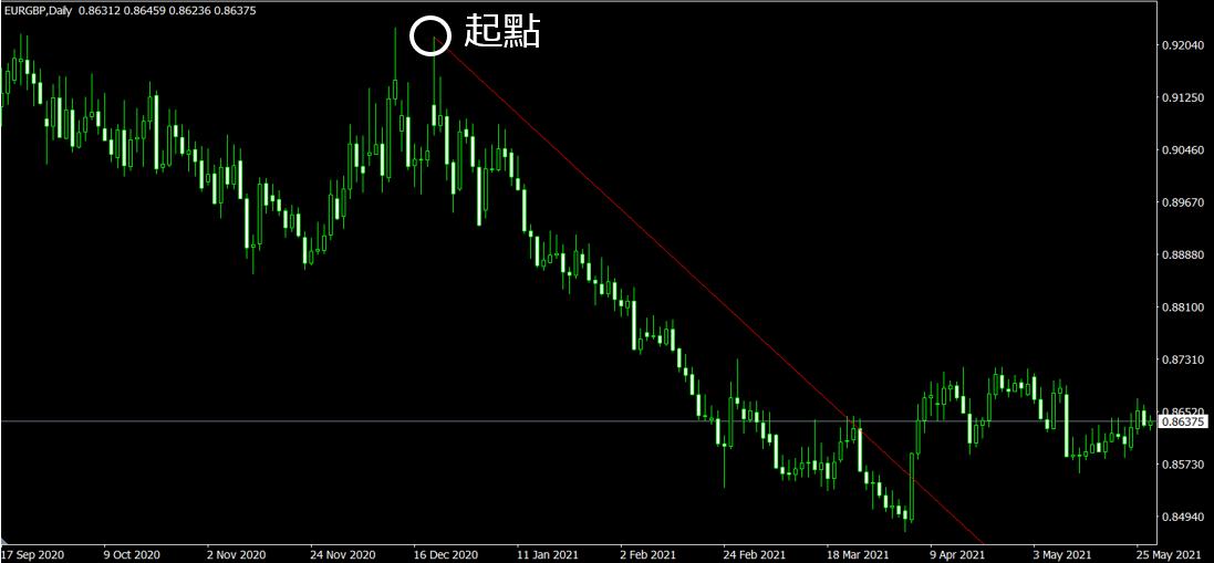 MT4趨勢線起點(EUR/GBP 日線圖)