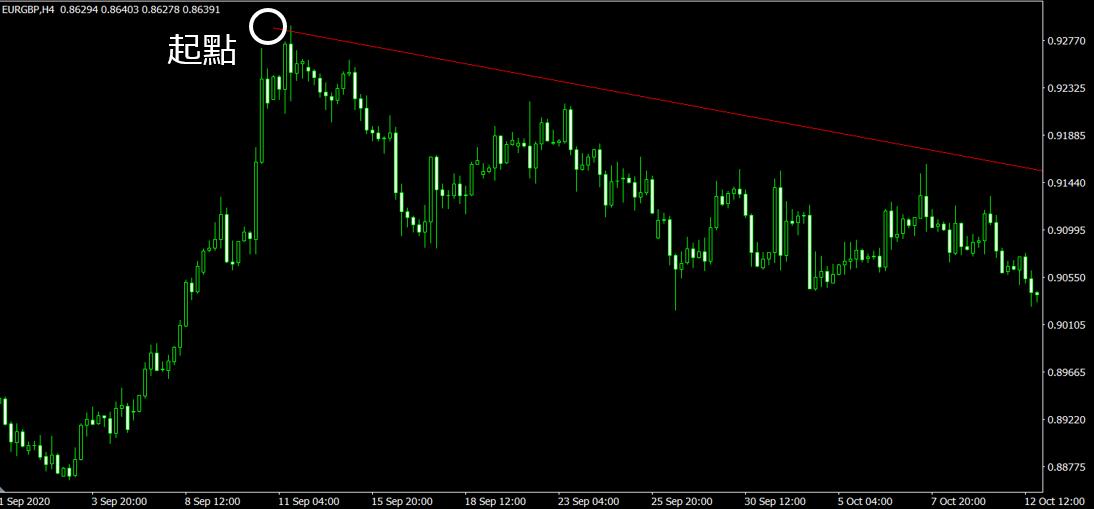 MT4趨勢線起點(EUR/GBP 4小時圖)