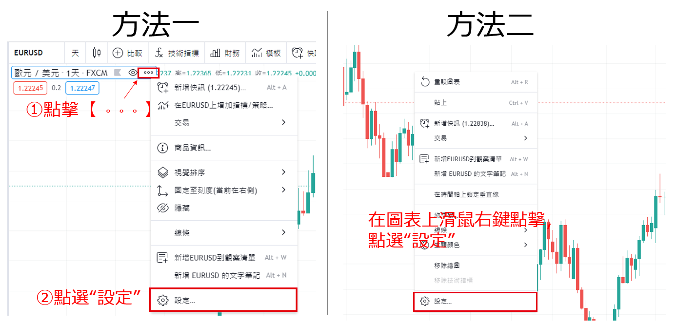 在TradingView圖表上顯示經濟指標日曆