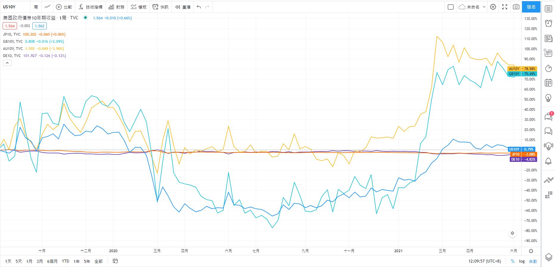 主要國家的公債10年殖利率相比較