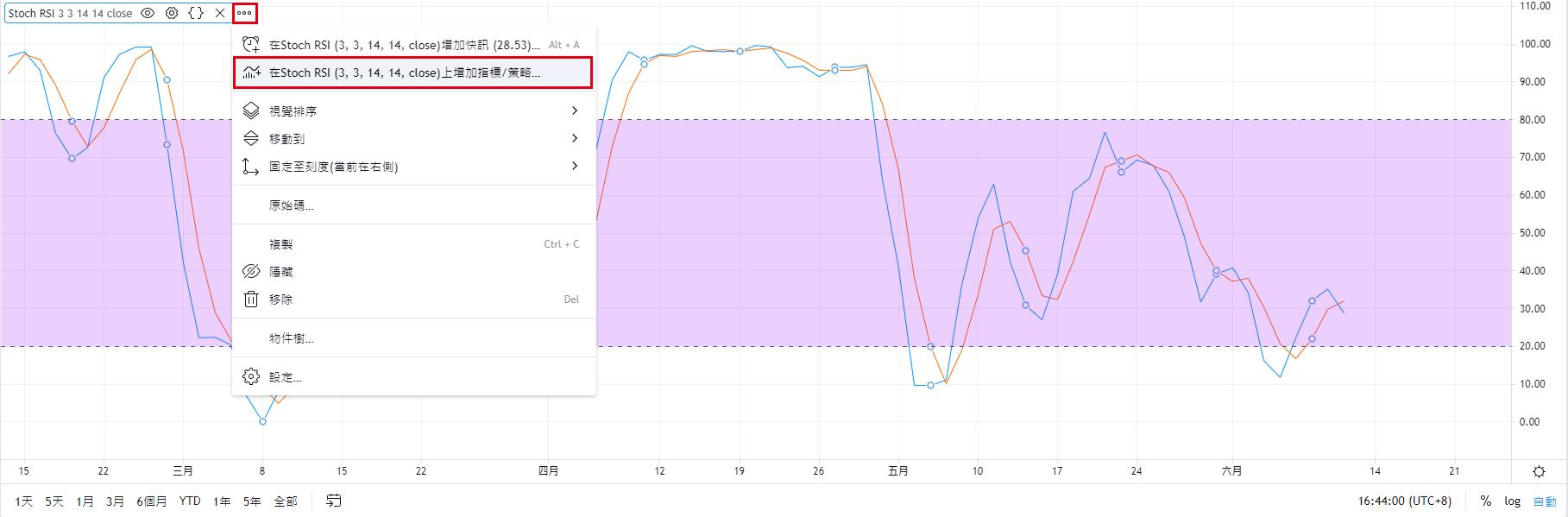 TradingView圖表【RSI上加入移動平均線】