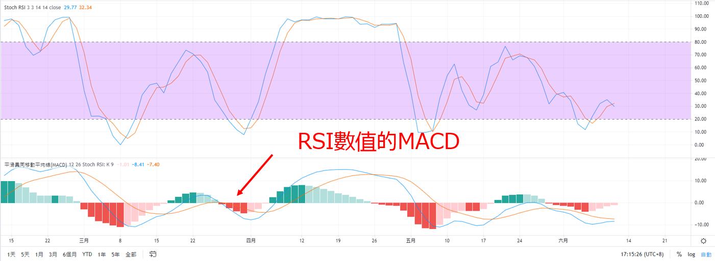 TradingView圖表【RSI上加入MACD】