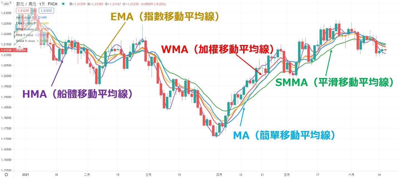 各種移動平均線(MA)