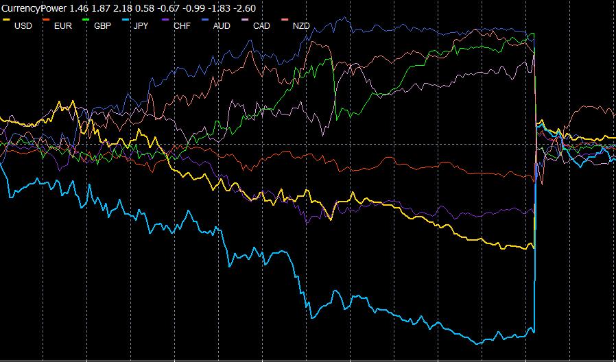OANDA MT4指標之貨幣強度圖表(CurrencyPower)
