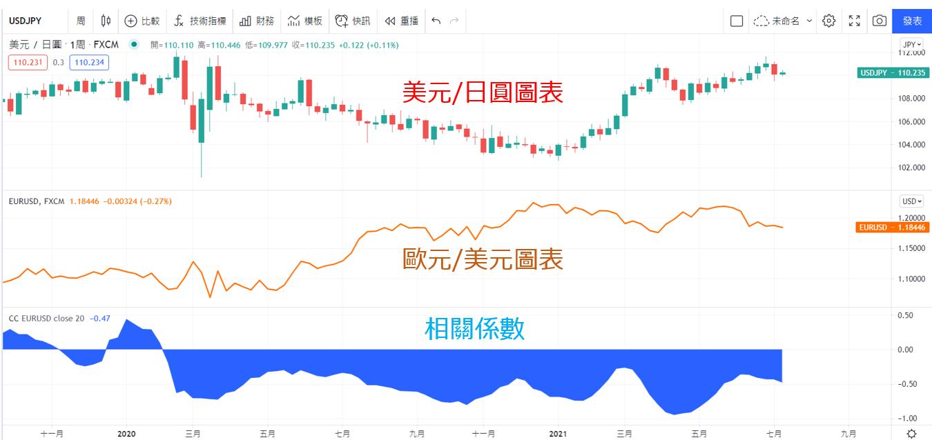 美元/日圓(USD/JPY)與歐元/美元(EUR/USD)相關性