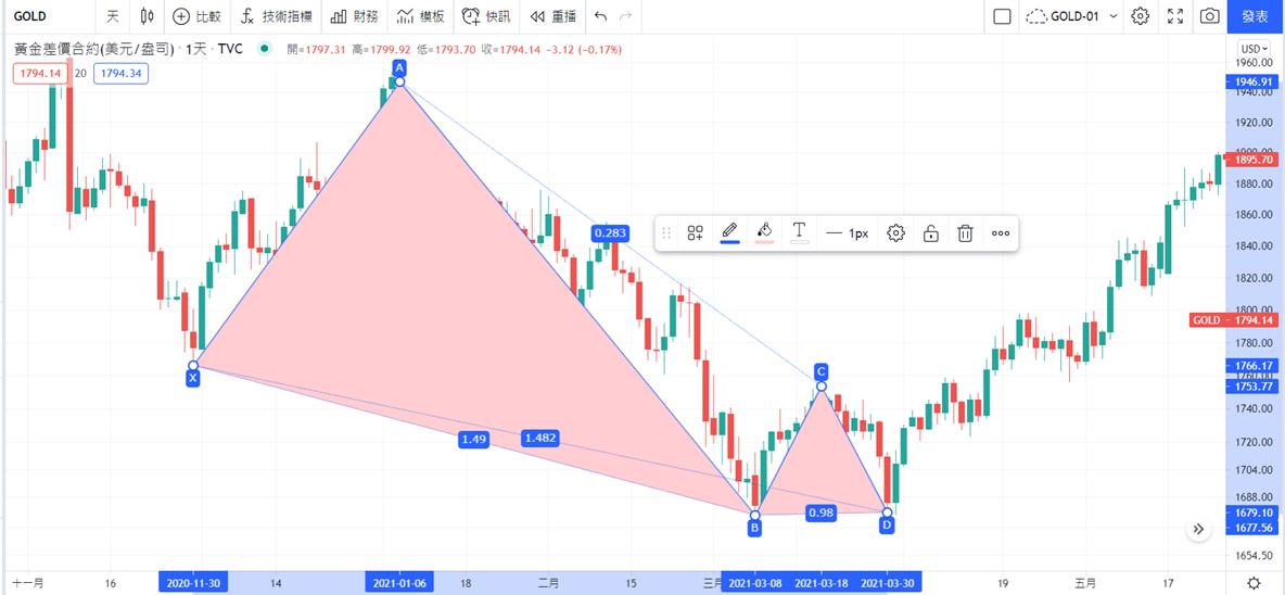 TradingView-XABCD形態