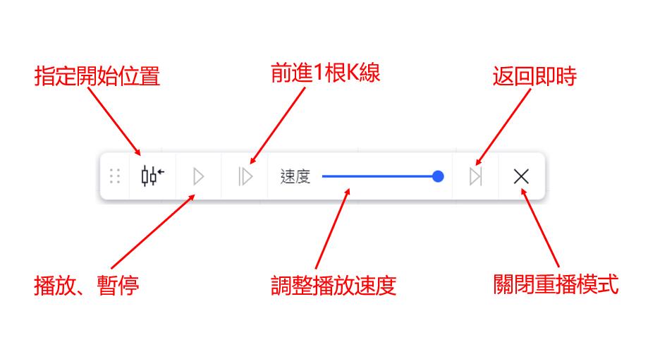 K線重播功能工具