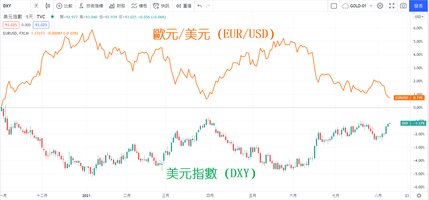 TradingView圖表查看美元指數與歐元/美元的比較