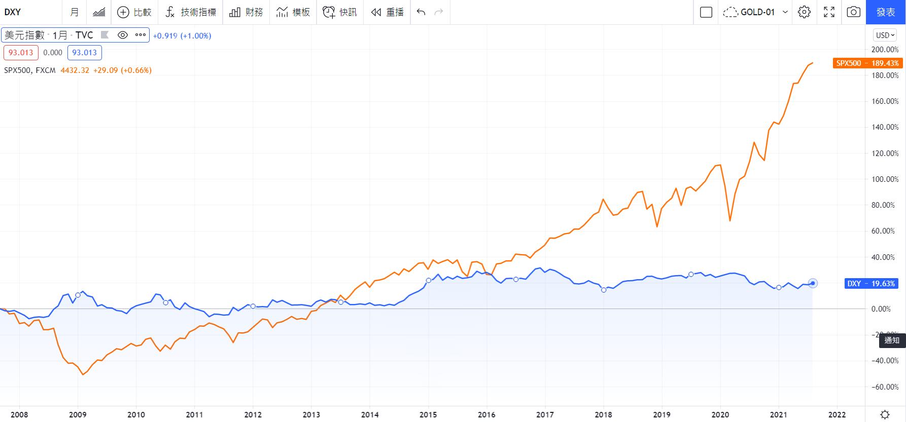 藍:美元指數 橘:SPX500 資料來源:TradingView