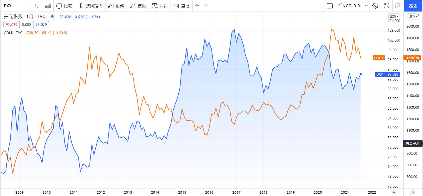 藍:美元指數 橘:黃金CFD 資料來源:TradingView