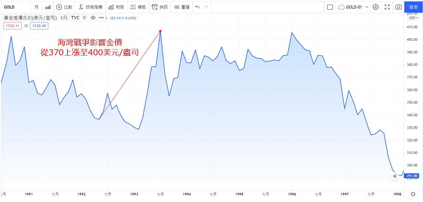 1992年海灣戰爭金價上漲