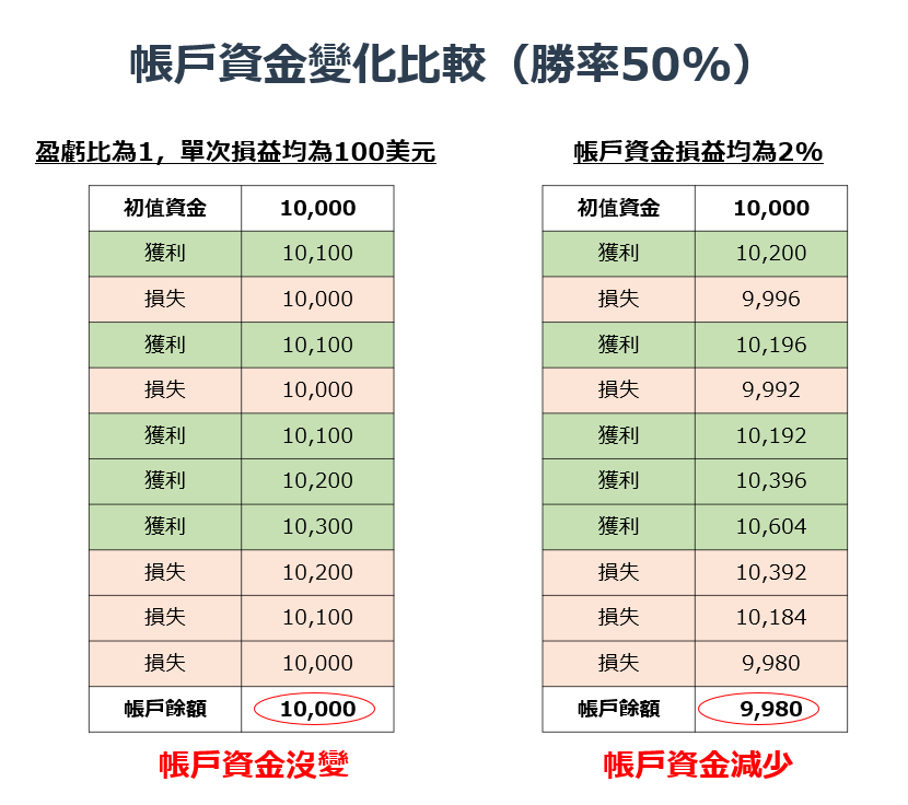 帳戶資金變化比較