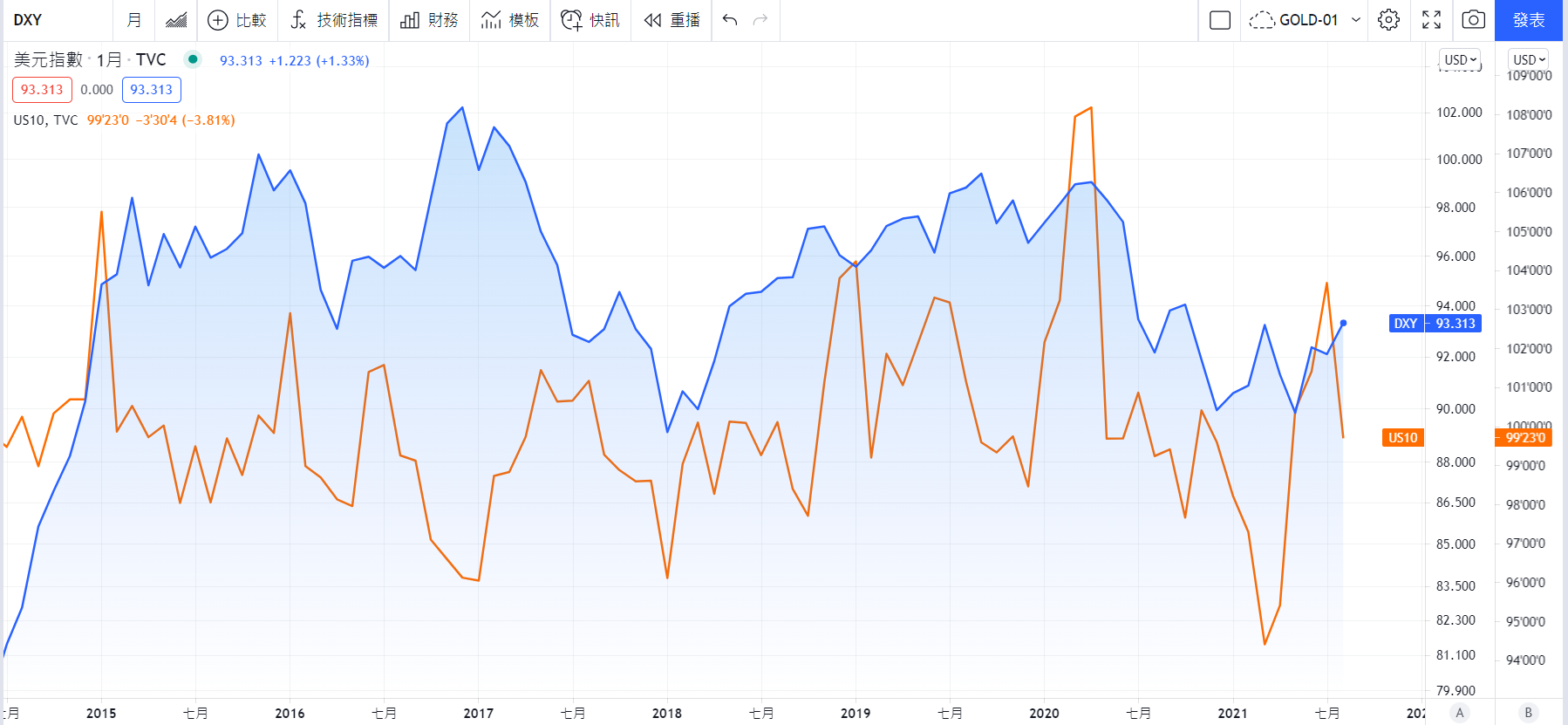 TradingView圖表 【藍:美元指數週線走勢圖 橘:10年期美債殖利率走勢圖】