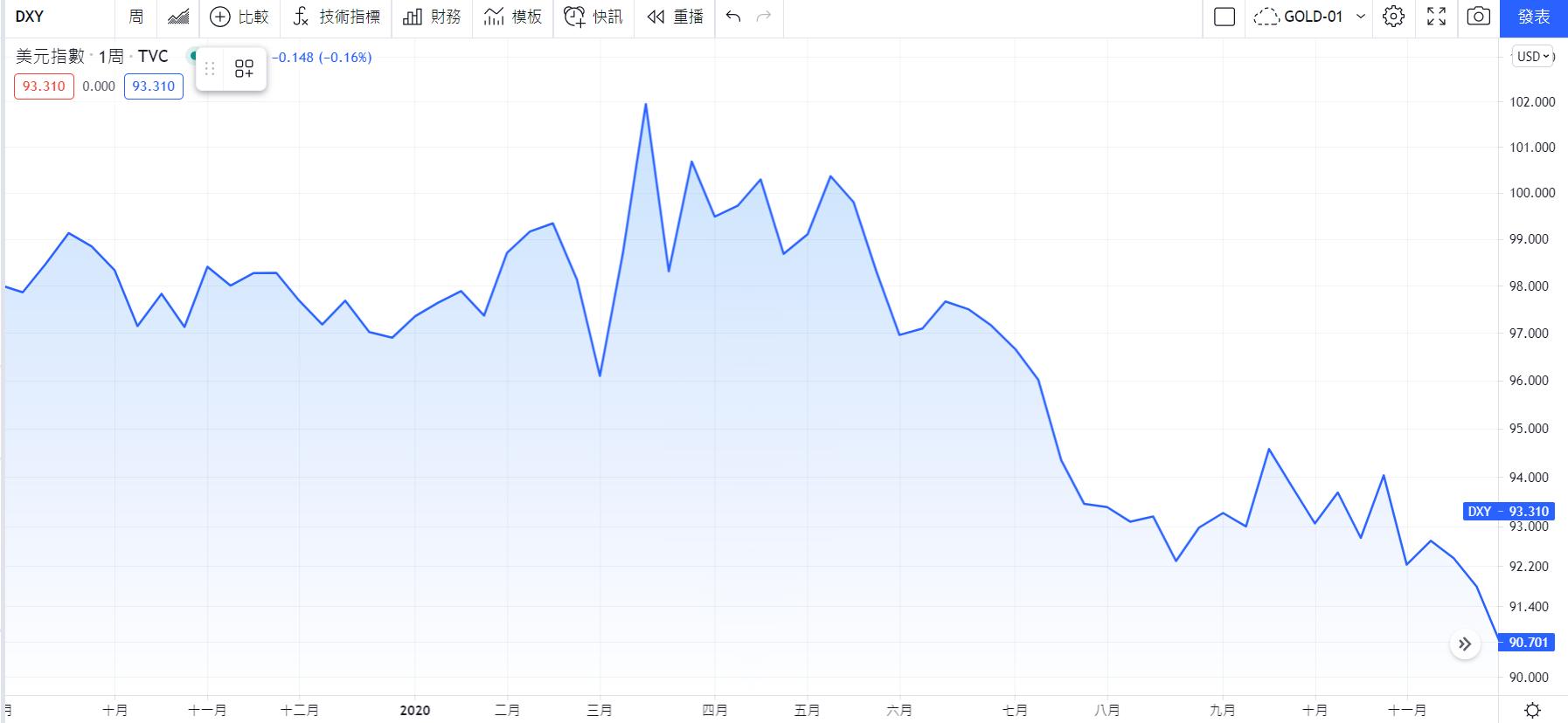 TradingView美元指數(DXY)