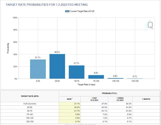2023年2月01日FOMC的利率預期(2021年8月13日數值)