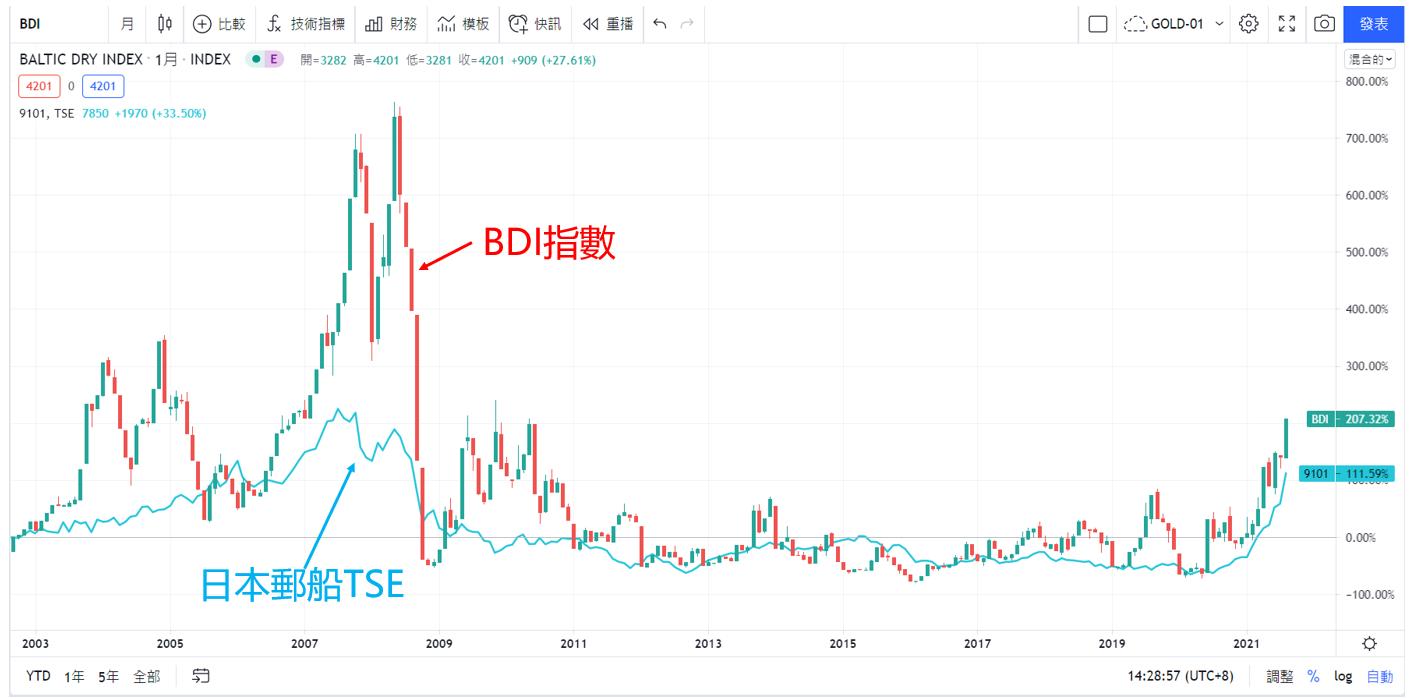 來源:TradingView 【BDI與日本遊船TSE走勢】