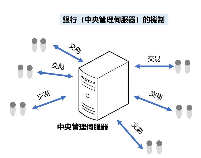中央伺服器(銀行)機制