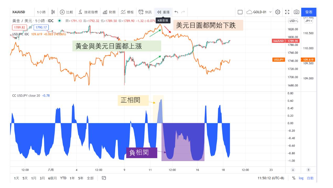 黃金/美元(XAU/USD)與美元/日圓(USD/JPY)-02
