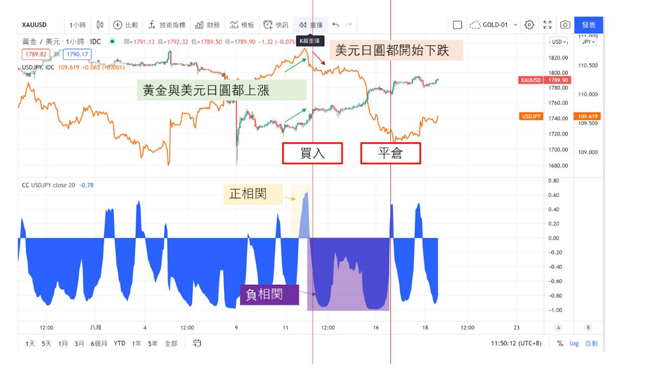 黃金/美元(XAU/USD)與美元/日圓(USD/JPY)-03
