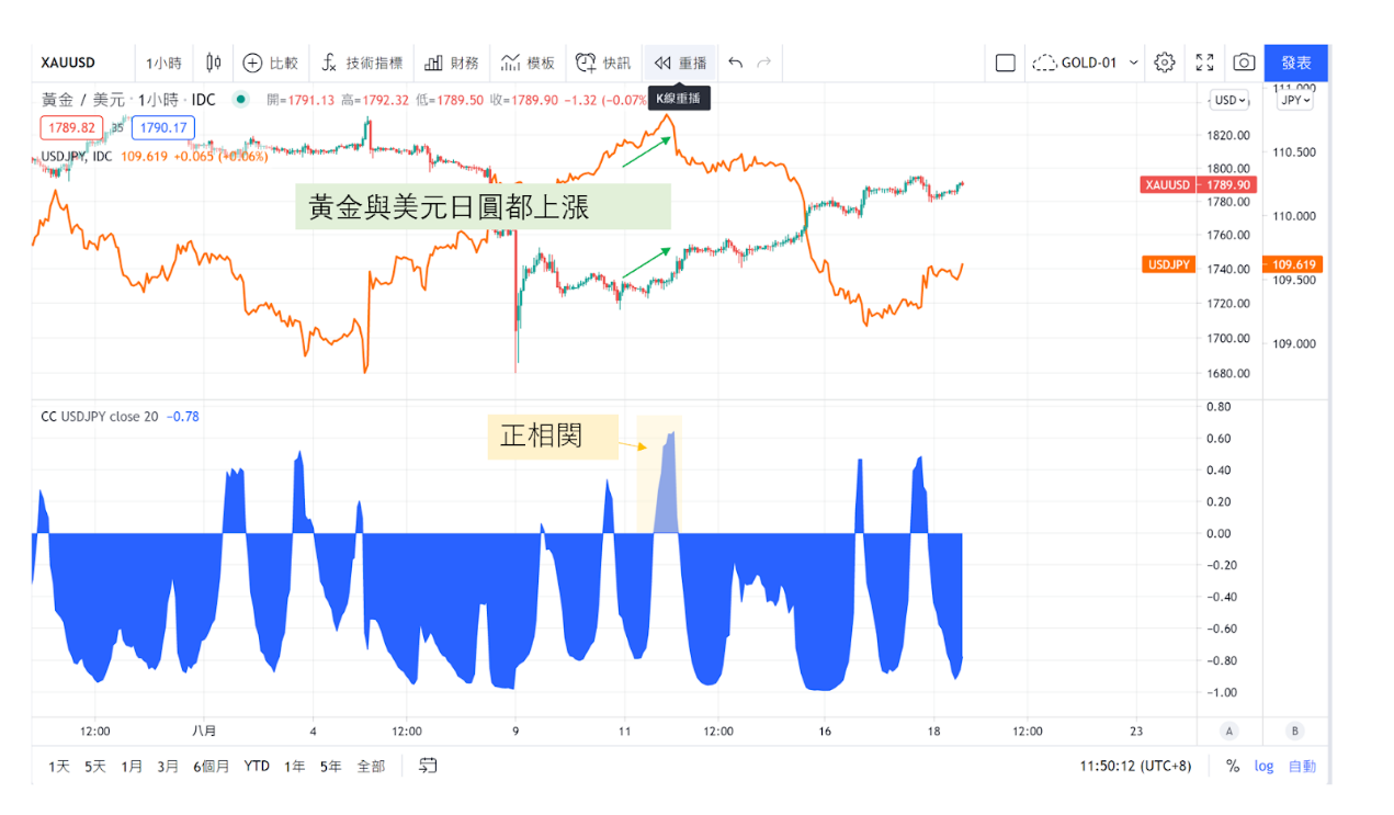 黃金/美元(XAU/USD)與美元/日圓(USD/JPY)