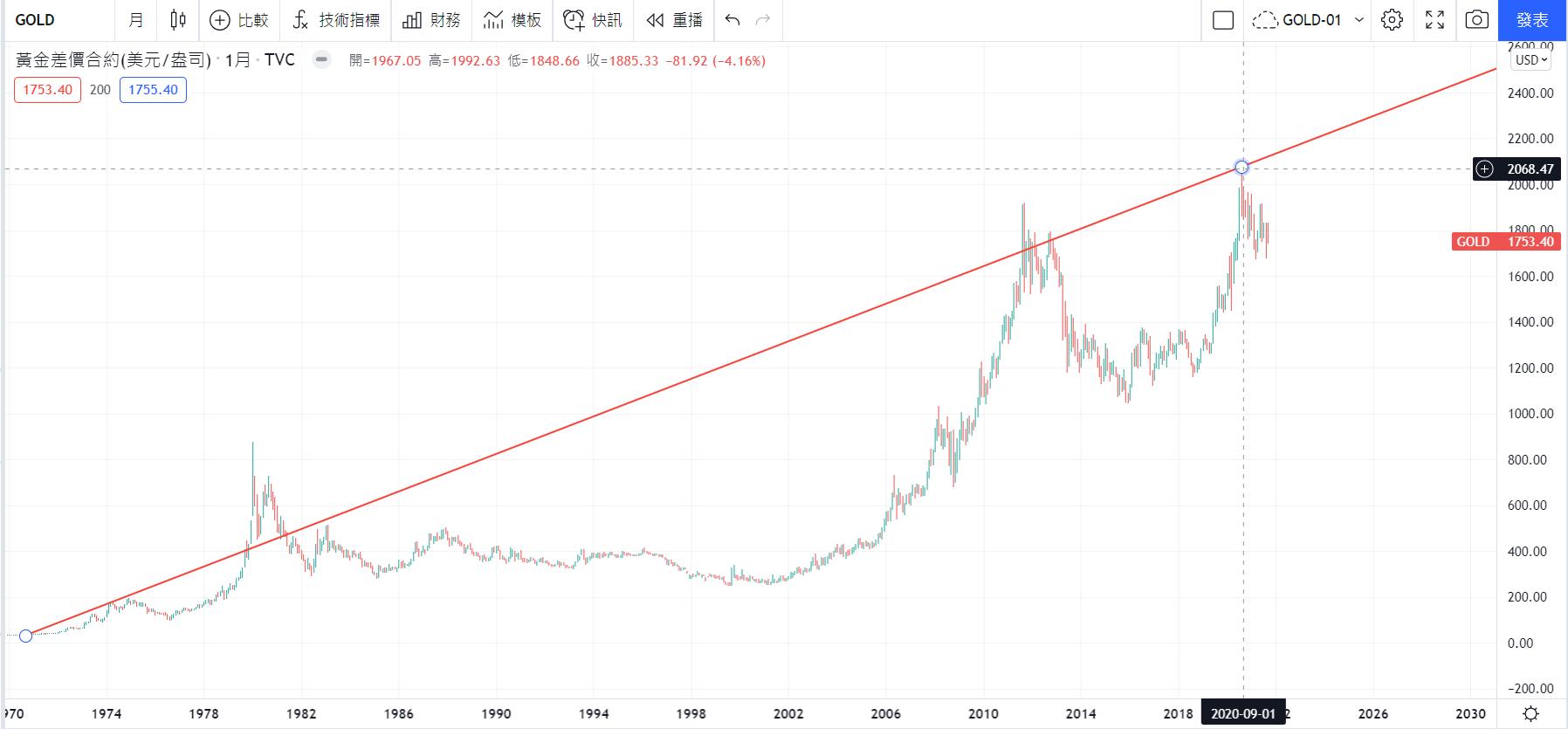 Tradingview圖表黃金價格走勢 2021年9月