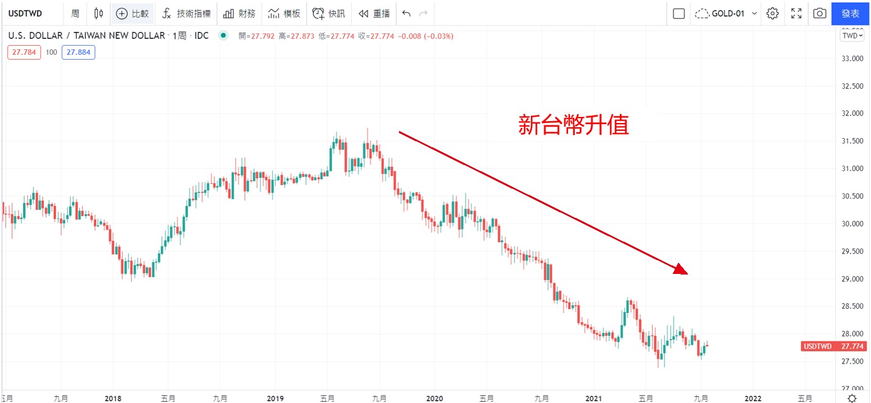 Tradingview圖表新台幣升值