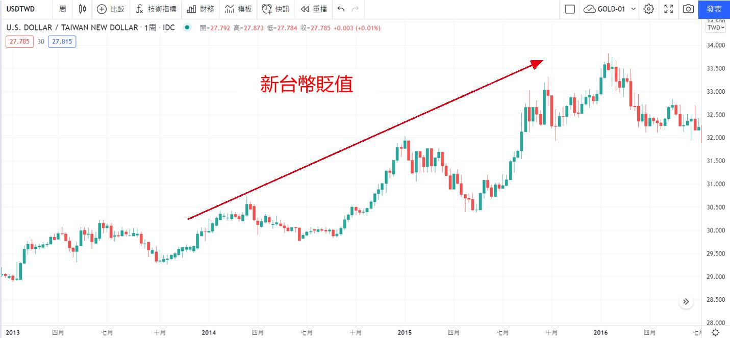 Tradingview圖表新台幣貶值
