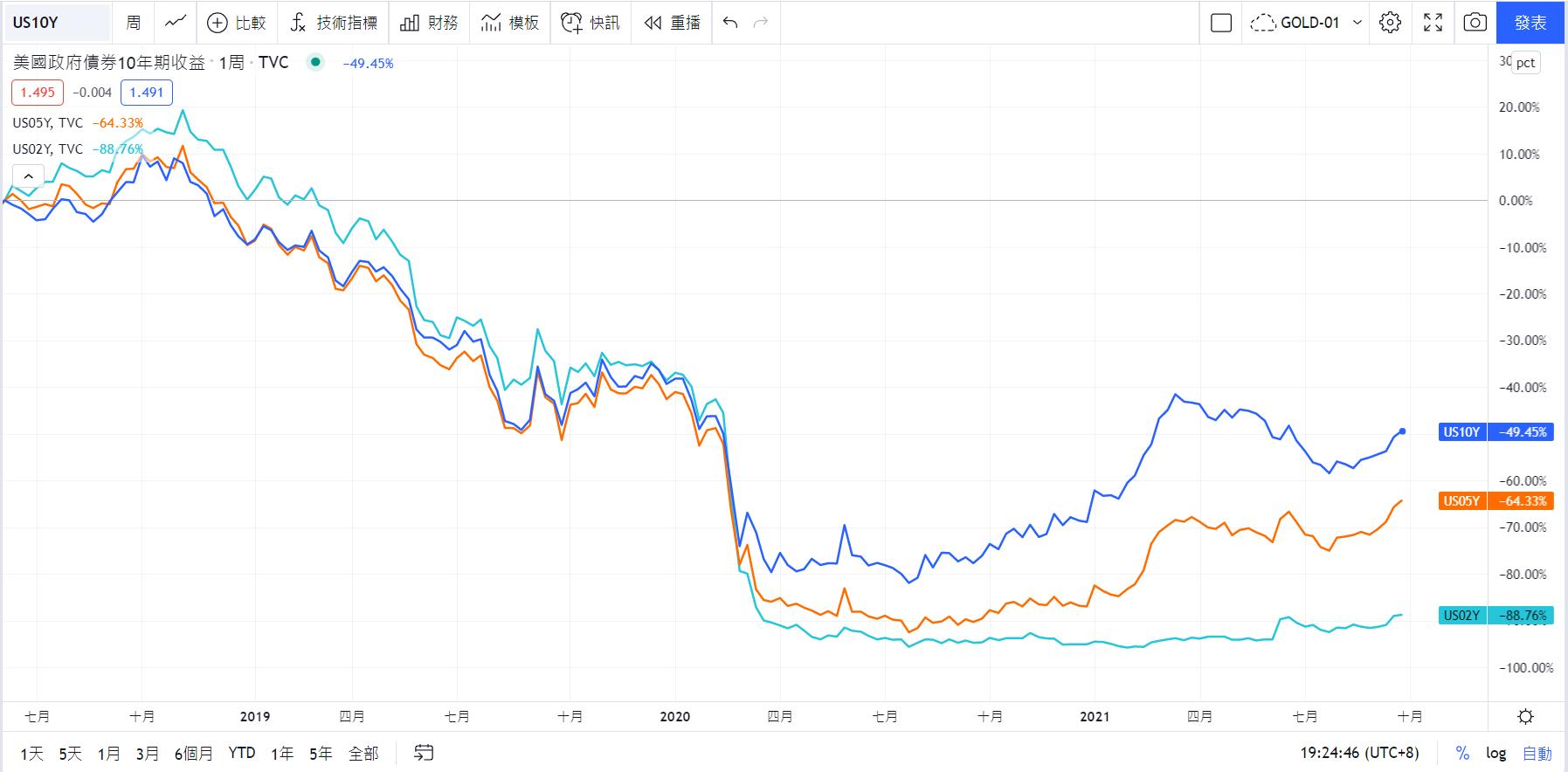 TradingView美國10年、5年、2年殖利率曲線